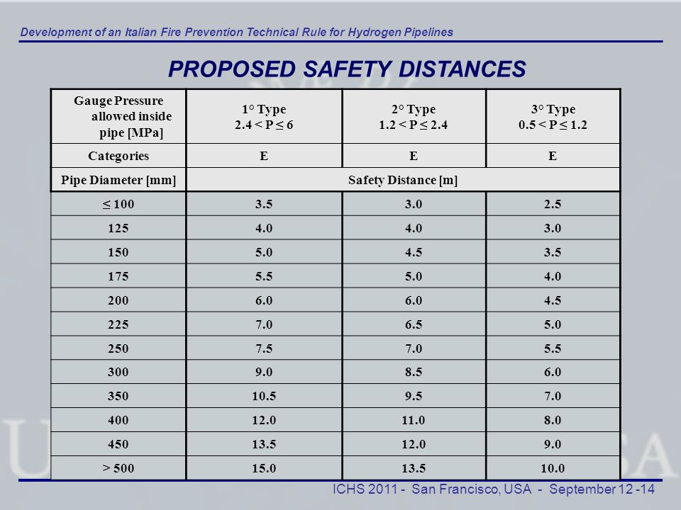 PROPOSED SAFETY DISTANCES Gauge Pressure allowed inside pipe [MPa]